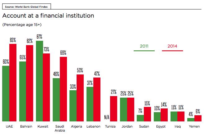 Arab States banking penetration