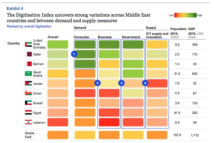 Digitalization Index, McKinsey report 2016