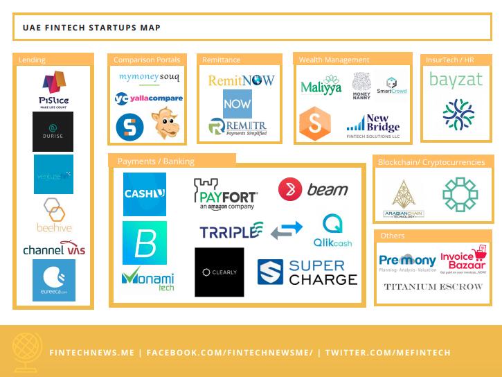 UAE fintech startup map
