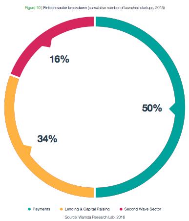 Fintech sector breakdown