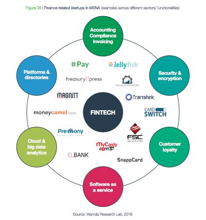 Fintech startups MENA