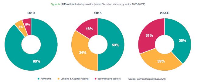 MENA fintech startup creation 2020