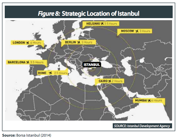 Strategic location of Istanbul Fintech