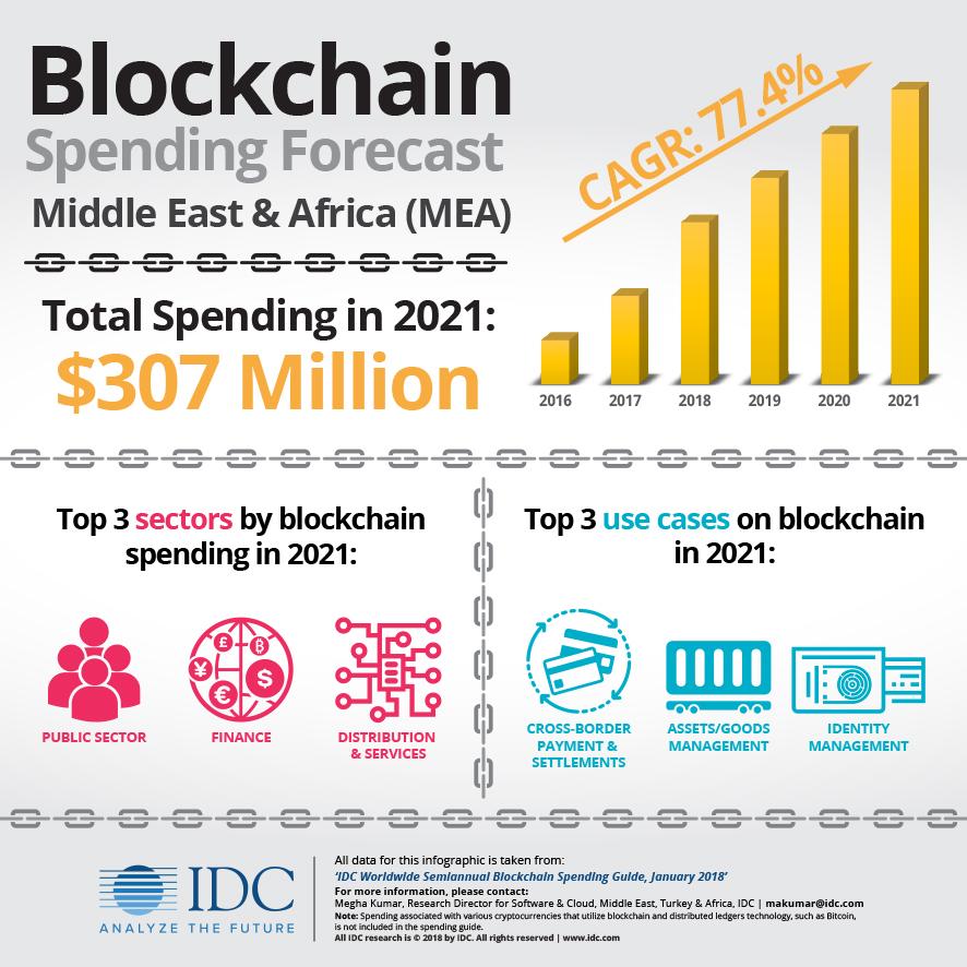 MEA blockchain