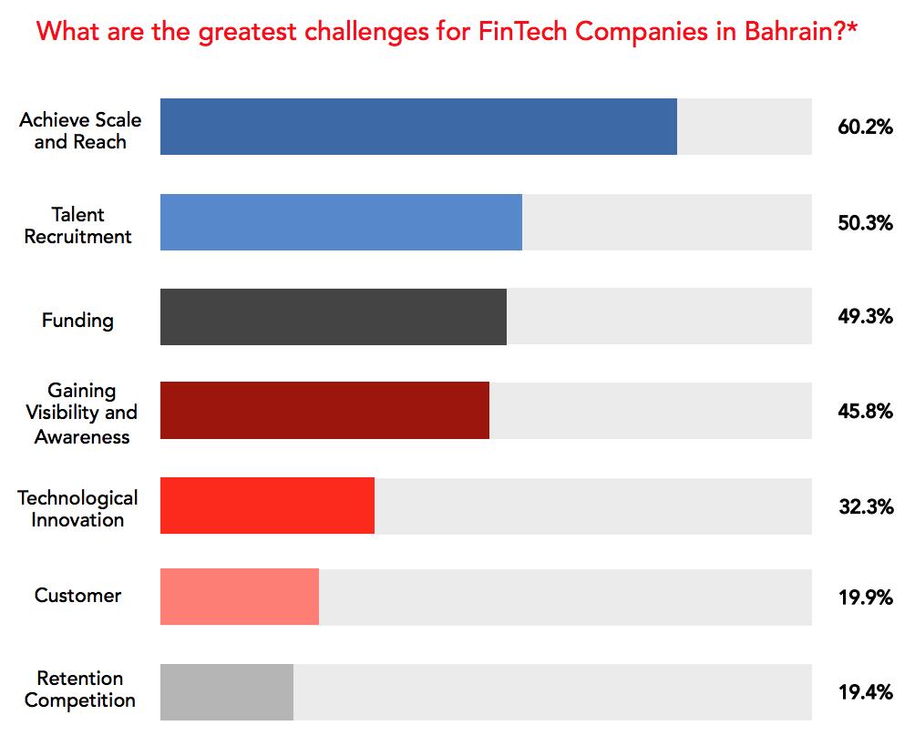 Challenges fintech companies Bahrain