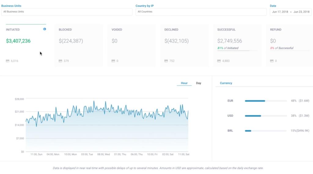 Zooz digital payments management platform