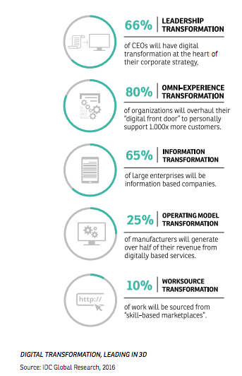 DIGITAL TRANSFORMATION, LEADING IN 3D