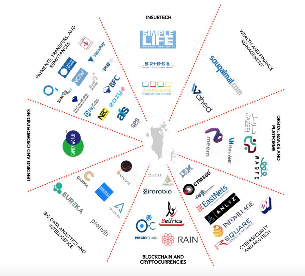 Bahrain Fintech Ecosystem, Bahrain Fintech Ecosystem Report 2018