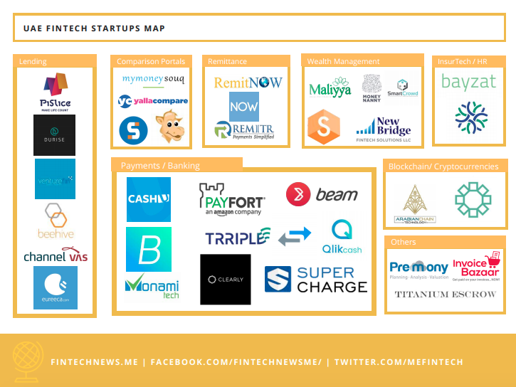 UAE Fintech Startup