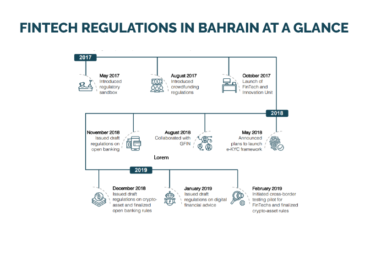 Fintech in Bahrain: A Glimpse of its Regulatory Initiatives
