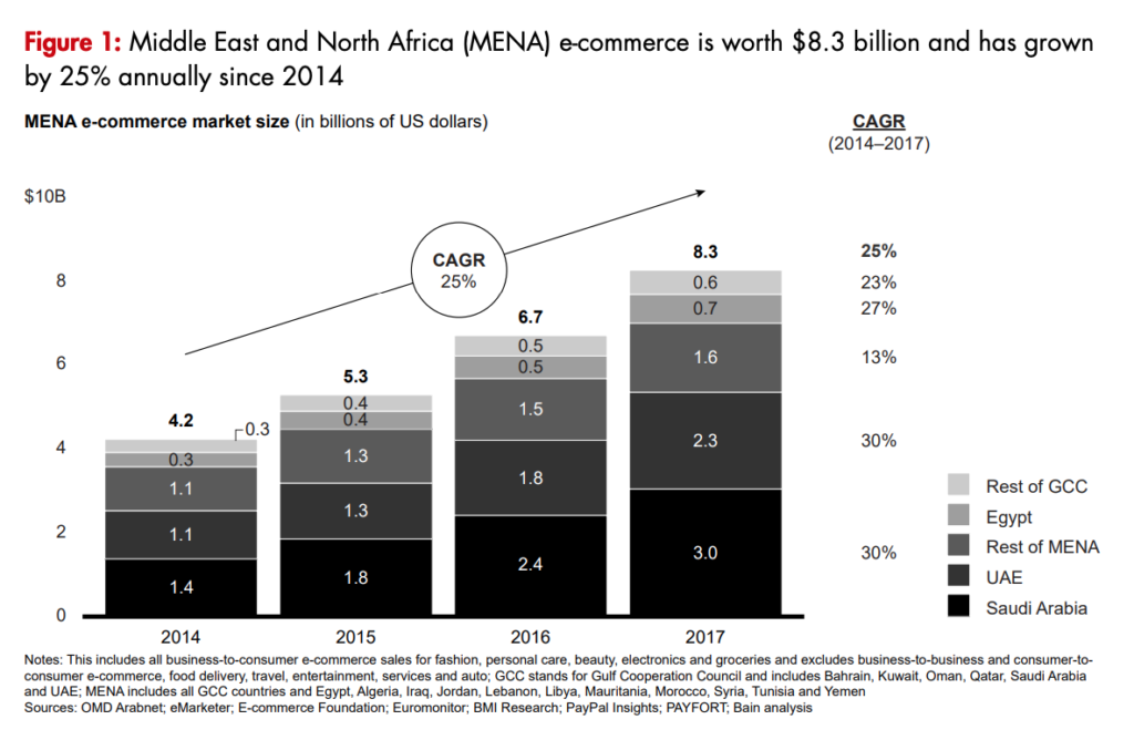 E-Commerce Middle East Report