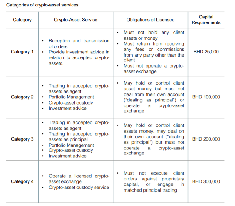 categories of crypto-asset license - fintech bahrain