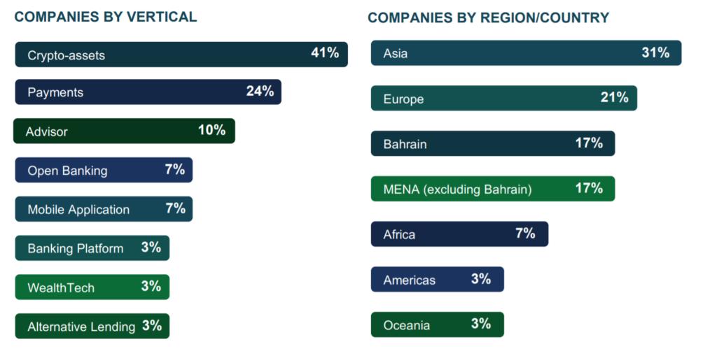 fintechs in the bahrain regulatory sandbox fintech bahrain