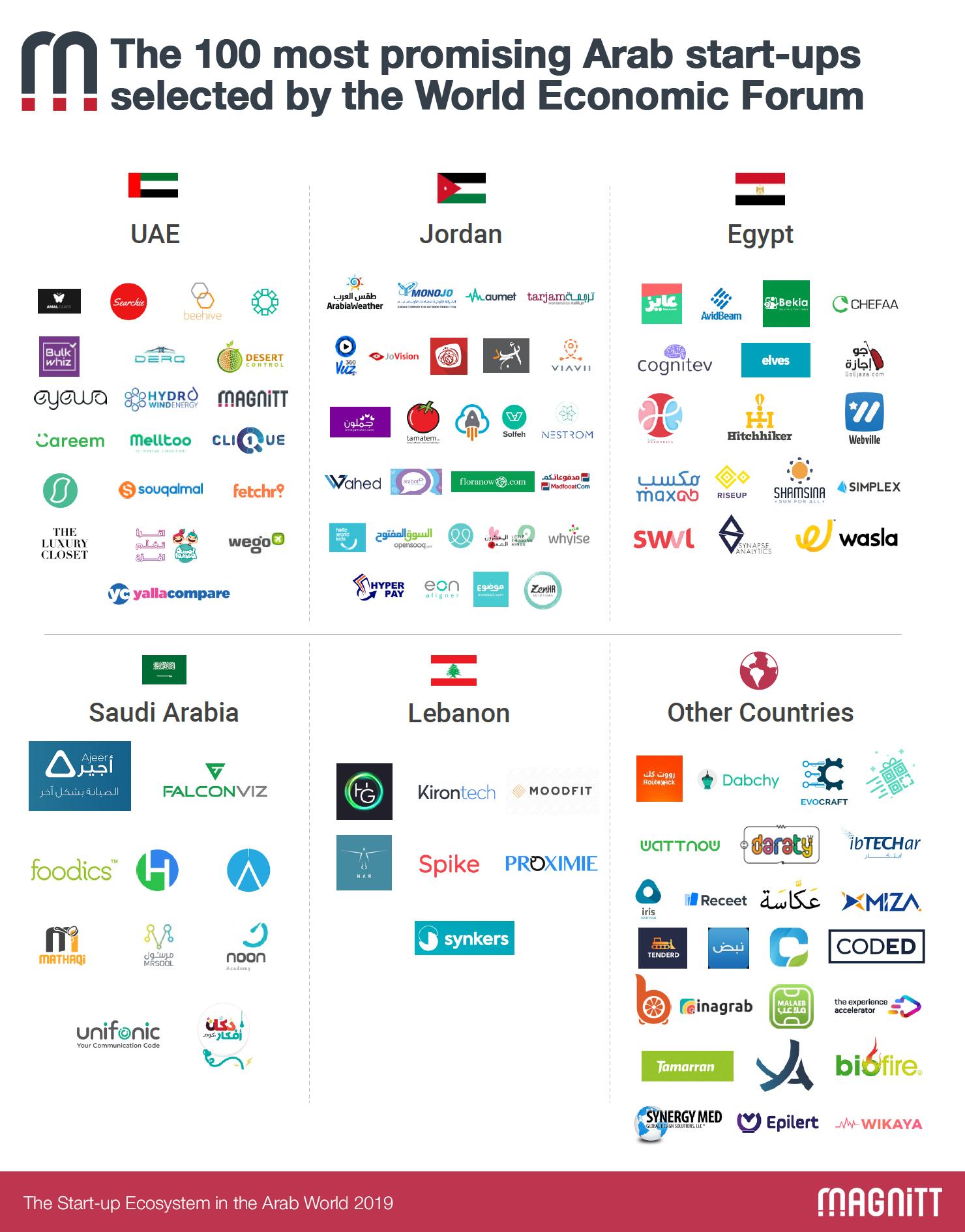 100 Arab startups 2019 WEF EDB - top fintech middle east