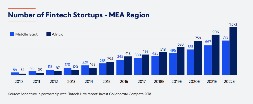 Number of Fintech Startups - MEA Region, A Roadmap for Fintech Firms Entering the Fast-Growing Emerging Markets, April 2019