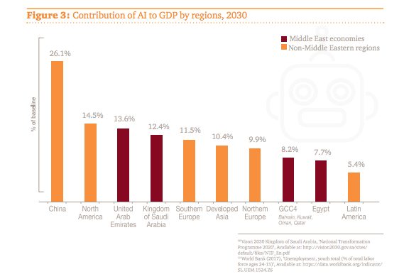 Contribution of AI to GDP by regions, 2030
