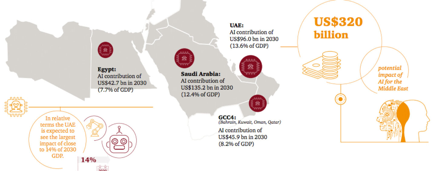 Artificial Intelligence will Boost Middle East's GDP