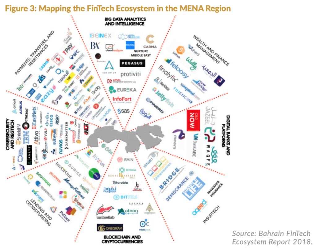 Mapping the FinTech Ecosystem in the MENA Region, The Rise of FinTech in the Middle East- An Analysis of the Emergence of Bahrain and the United Arab Emirates, Milken Institute, September 2019