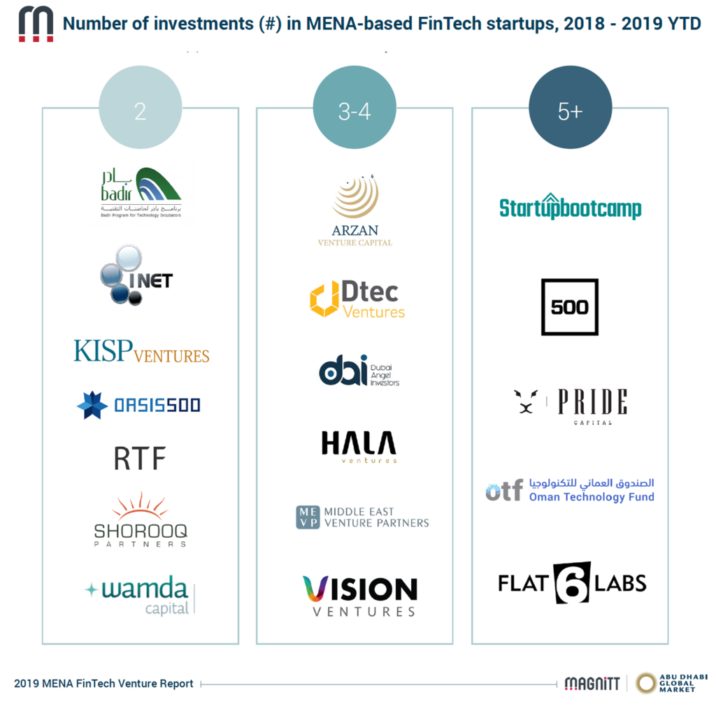 Number of investments in MENA-based fintech startups, MENA Fintech Venture Report 2019