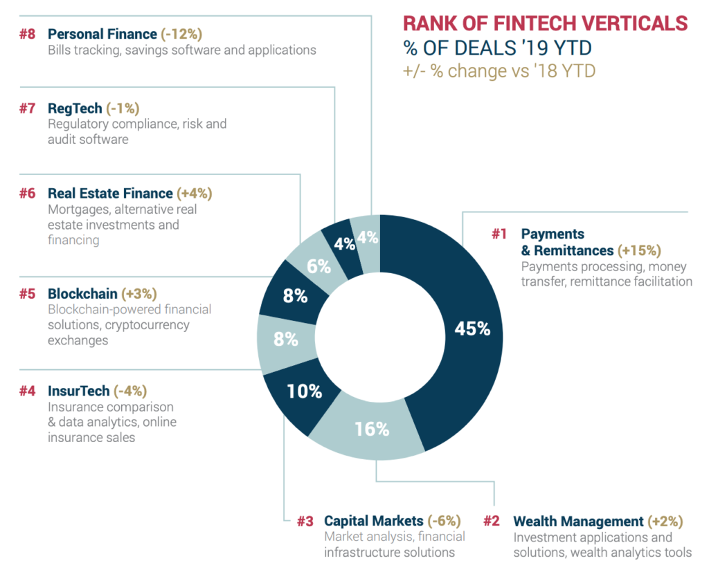 Rank of Fintech Verticals, MENA Fintech Venture Report 2019