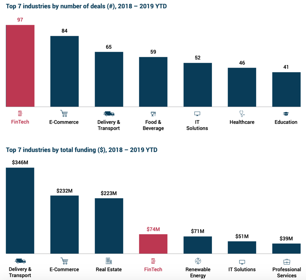 Top 7 industries by number of deals and by total funding, MENA Fintech Venture Report 2019