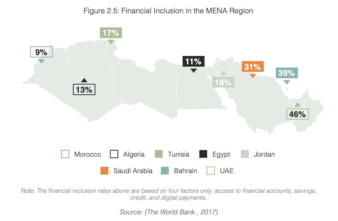 Financial Inclusion in the MENA Region, MENA Financial Inclusion Report 2020, Fintech Consortium, Bahrain Fintech Bay, and Jordan Fintech Bay, February 2020