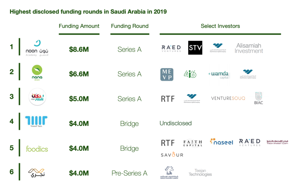 Highest disclosed funding rounds in Saudi Arabia in 2019, 2019 Saudi Arabia Venture Capital Snapshot