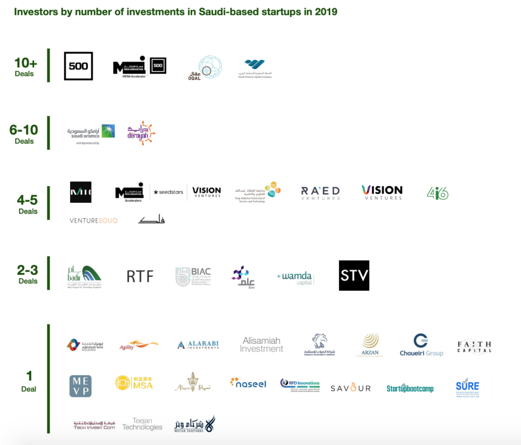 Investors by number of investments in Saudi-based startups in 2019, 2019 Saudi Arabia Venture Capital Snapshot