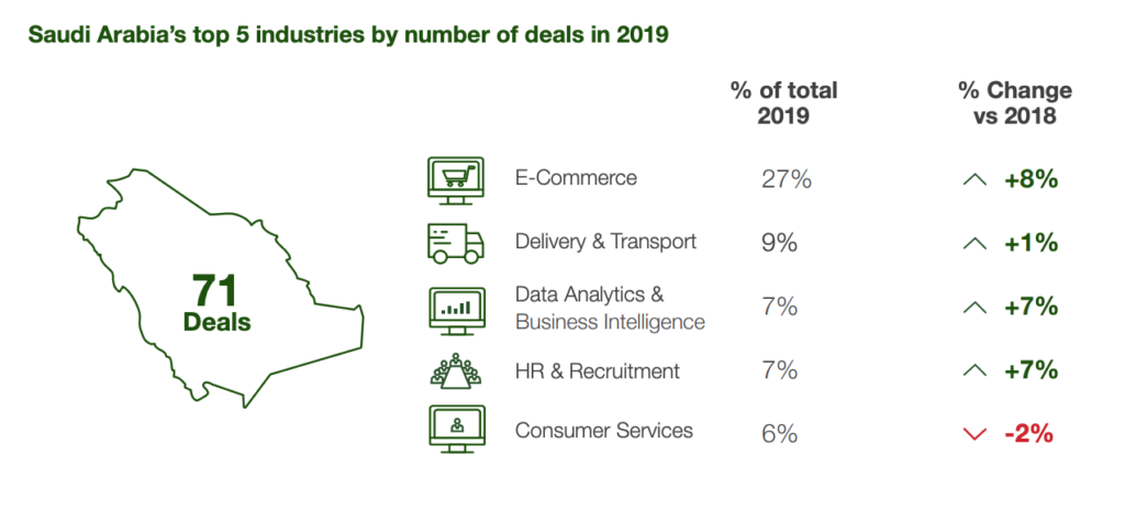 Saudi Arabia's top 5 industries by number of deals in 2019, 2019 Saudi Arabia Venture Capital Snapshot