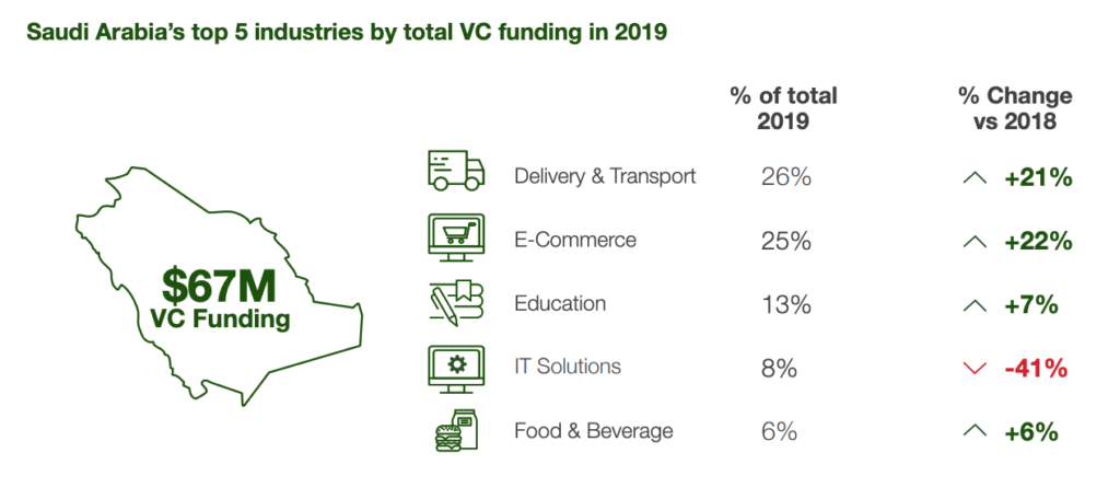 Saudi Arabia's top 5 industries by total VC funding in 2019, 2019 Saudi Arabia Venture Capital Snapshot