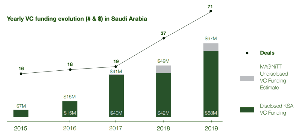 Yearly VC funding evolution in Saudi Arabia, 2019 Saudi Arabia Venture Capital Snapshot