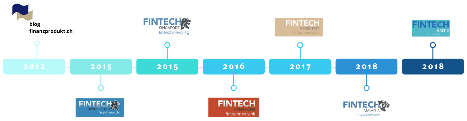 Fintech news network History