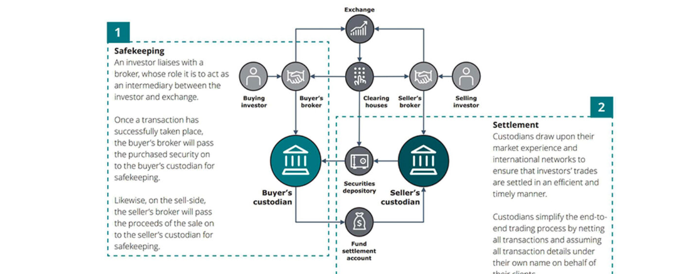 Dubai Financial Services Authority Published Discussion Paper on Digital Assets Custody