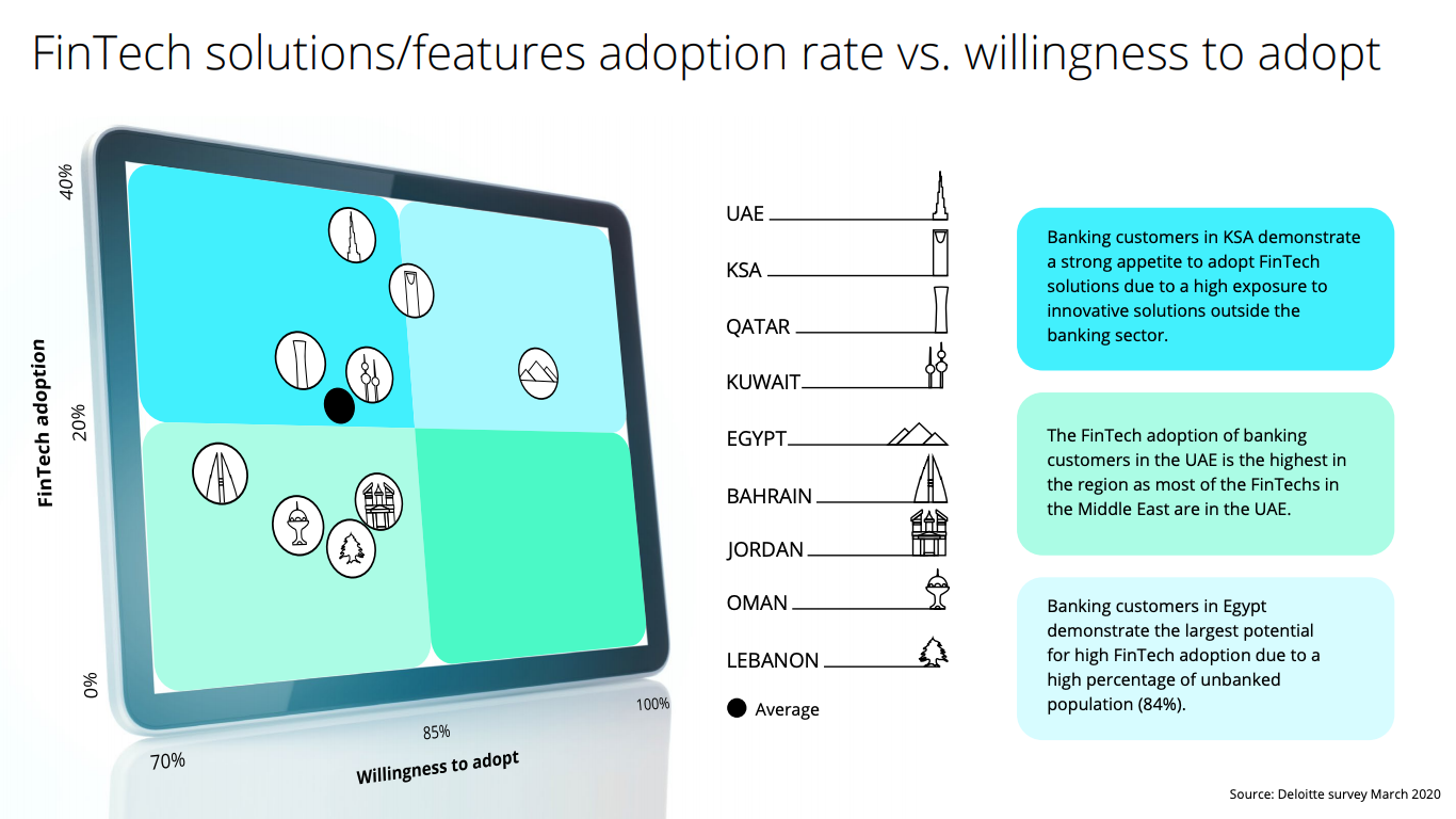 Fintech solutions:features adoption rate vs. willingness to adopt, Source- Deloitte survey March 2020