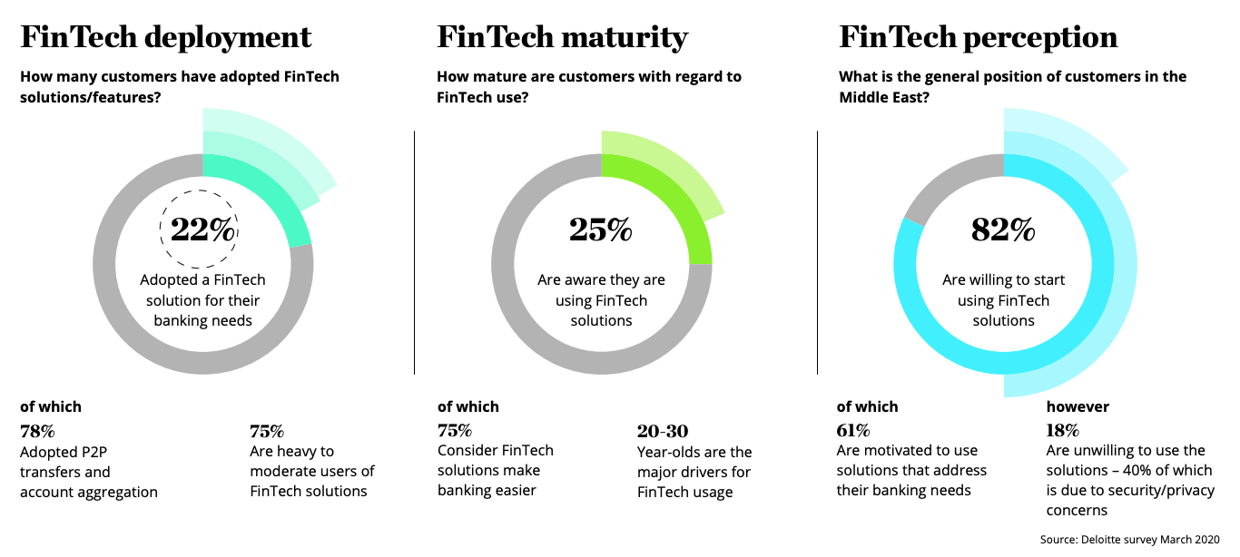 Middle East banking customers' perceptions of fintech solutions:features, Source- Deloitte survey March 2020
