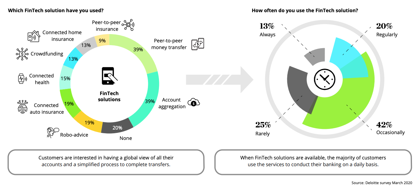 Popular fintech solutions:features according to banking customers in the Middle East, Source- Deloitte survey March 2020