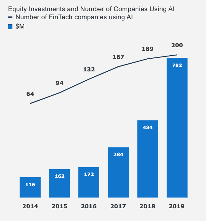 Equity Investments and Number of Companies Using AI, Israeli Fintech Report 2019, Start-Up National Central