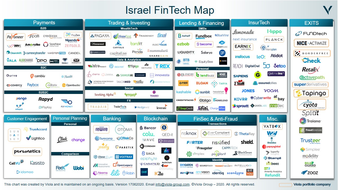Israeli Fintech Map, June 2020, Viola Group