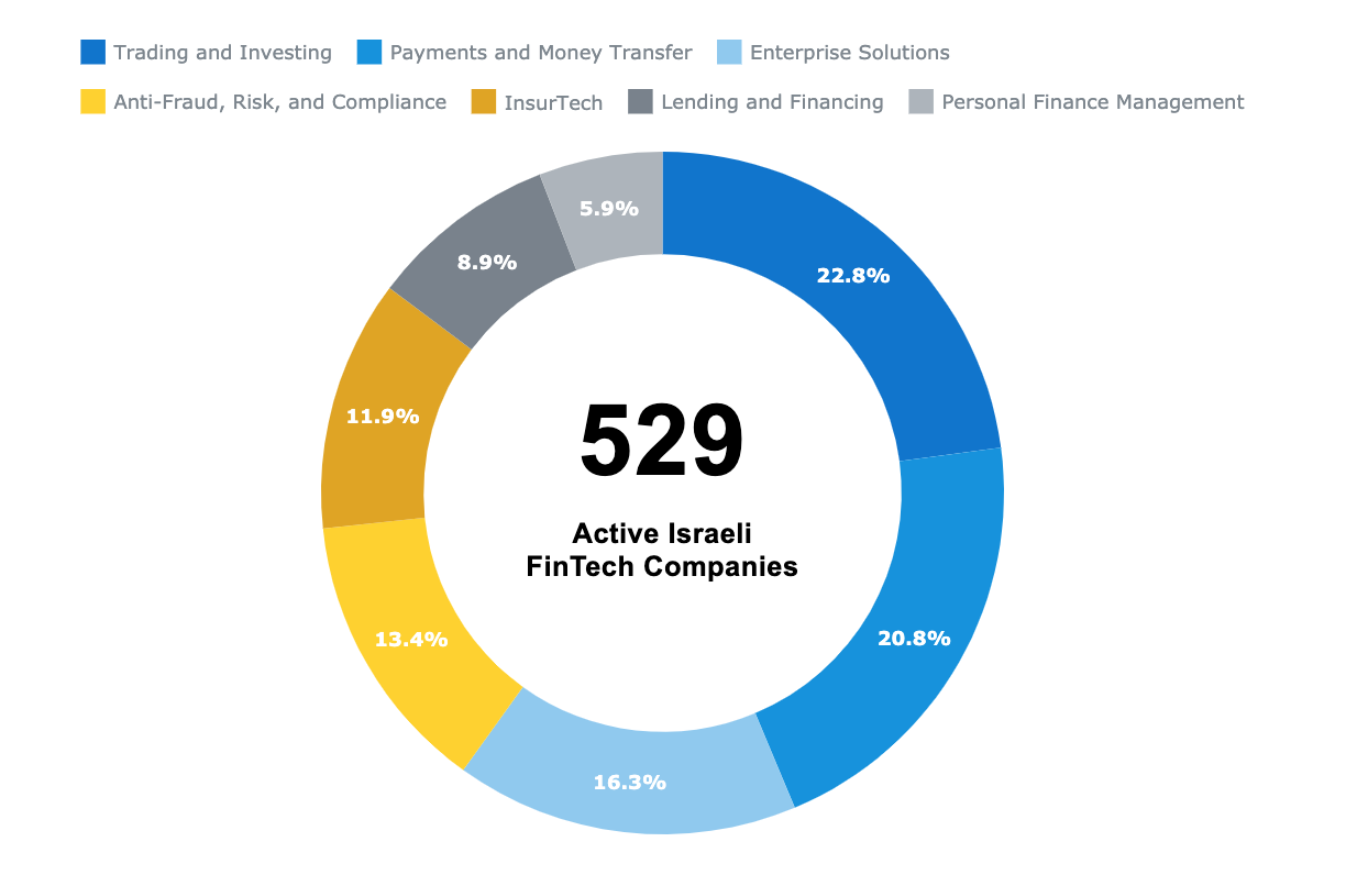Israel's fintech startup ecosystem, Israeli Fintech Report 2019, Start-Up National Central