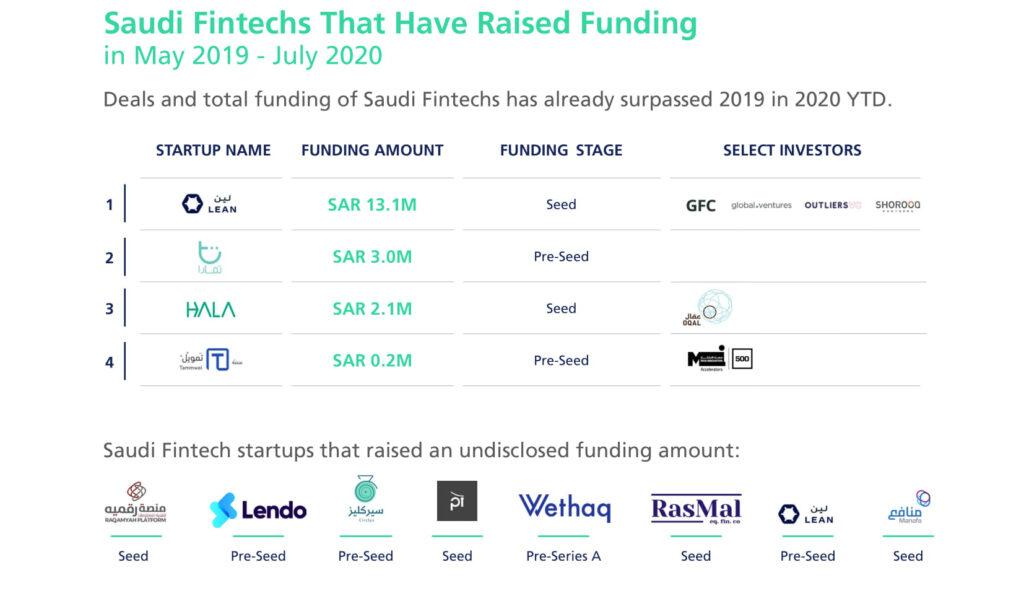 saudi arabia funding