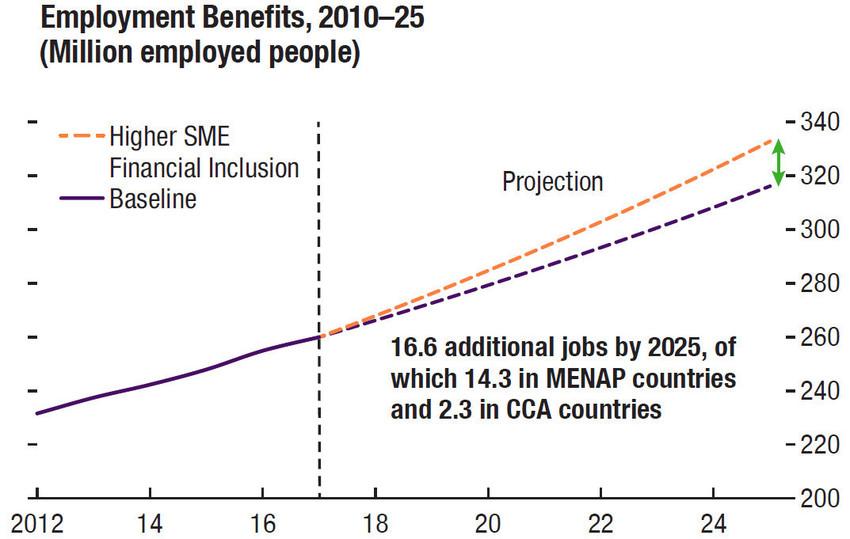 employment benefit