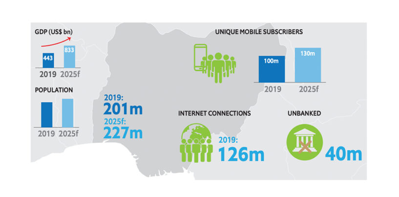 Booming Nigerian Fintech Sector Could See Revenues Reach US$543M by 2022