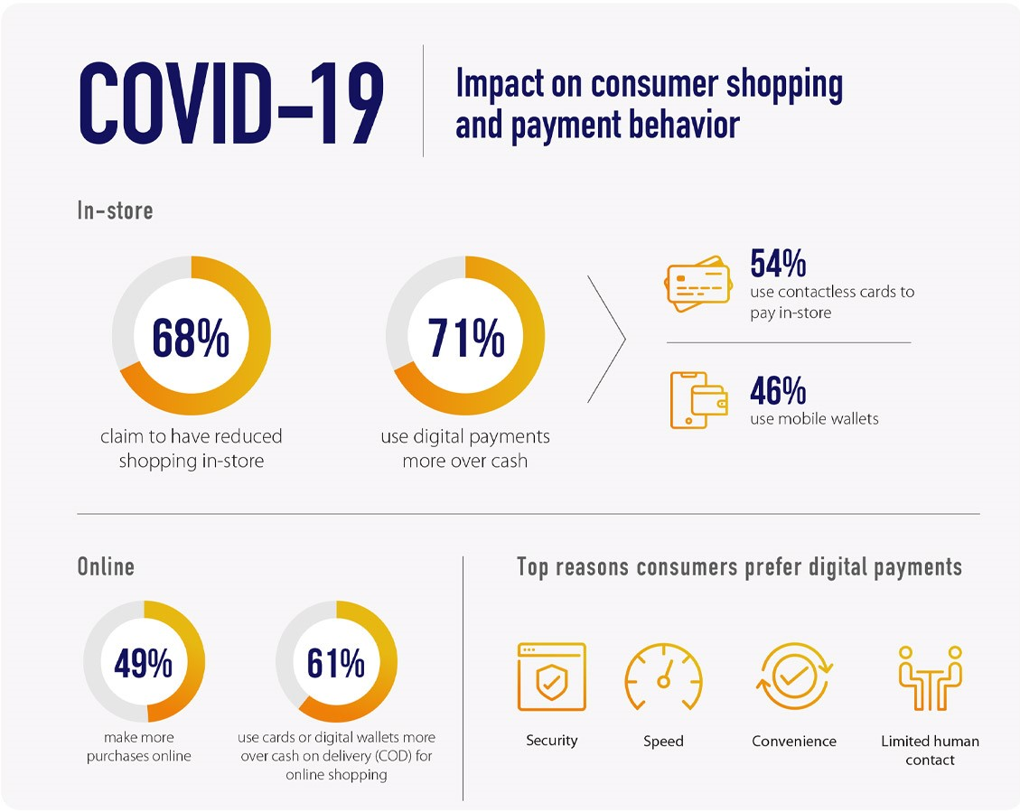 COVID-19 Impact on Consumer Shopping and Payment Behaviour