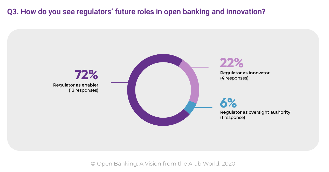 How do you see regulators' future roles in open banking and innovation?