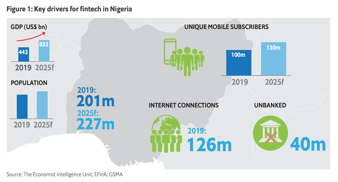Key drivers for fintech in Nigeria, State of Play- Fintech in Nigeria, Economist Intelligence Unit (EIU), June 2020