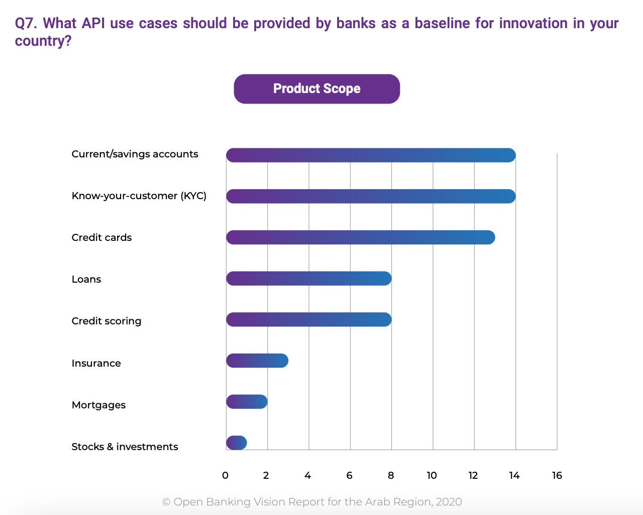 What API use cases should be provided by banks as a baseline for innovation in your country?
