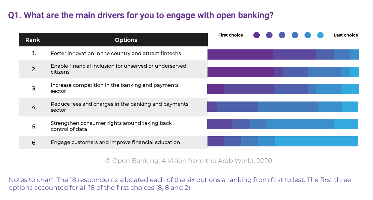 What are the main drivers for you to engage with open banking?, Open Banking- A Vision from the Arab World, MENA Fintech Association, Nov 2020