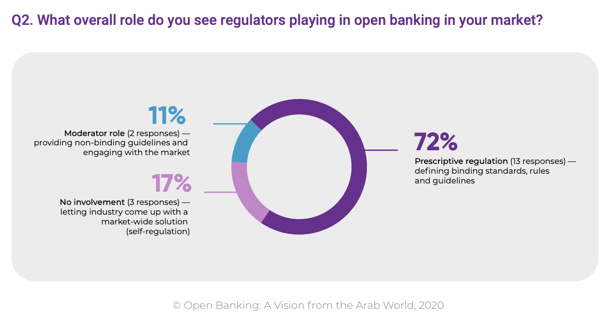 What overall role do you see regulators playing in open banking in your market?