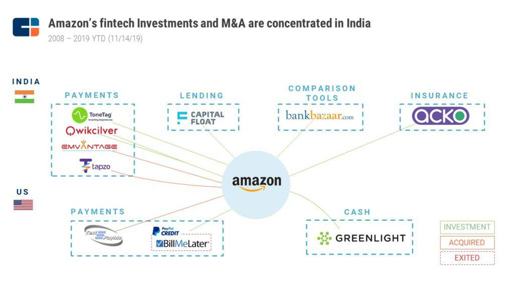 Amazon's fintech investments and merger and acquisition deals, CB Insights, Nov 14, 2019