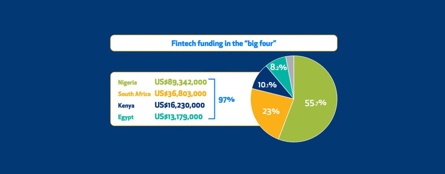 Fintech Attracts Lion's Share of 2020 African Tech Funding